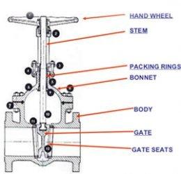 gate-valve-ptfe-260x250